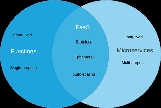 OpenFaaS的无状态微服务介绍