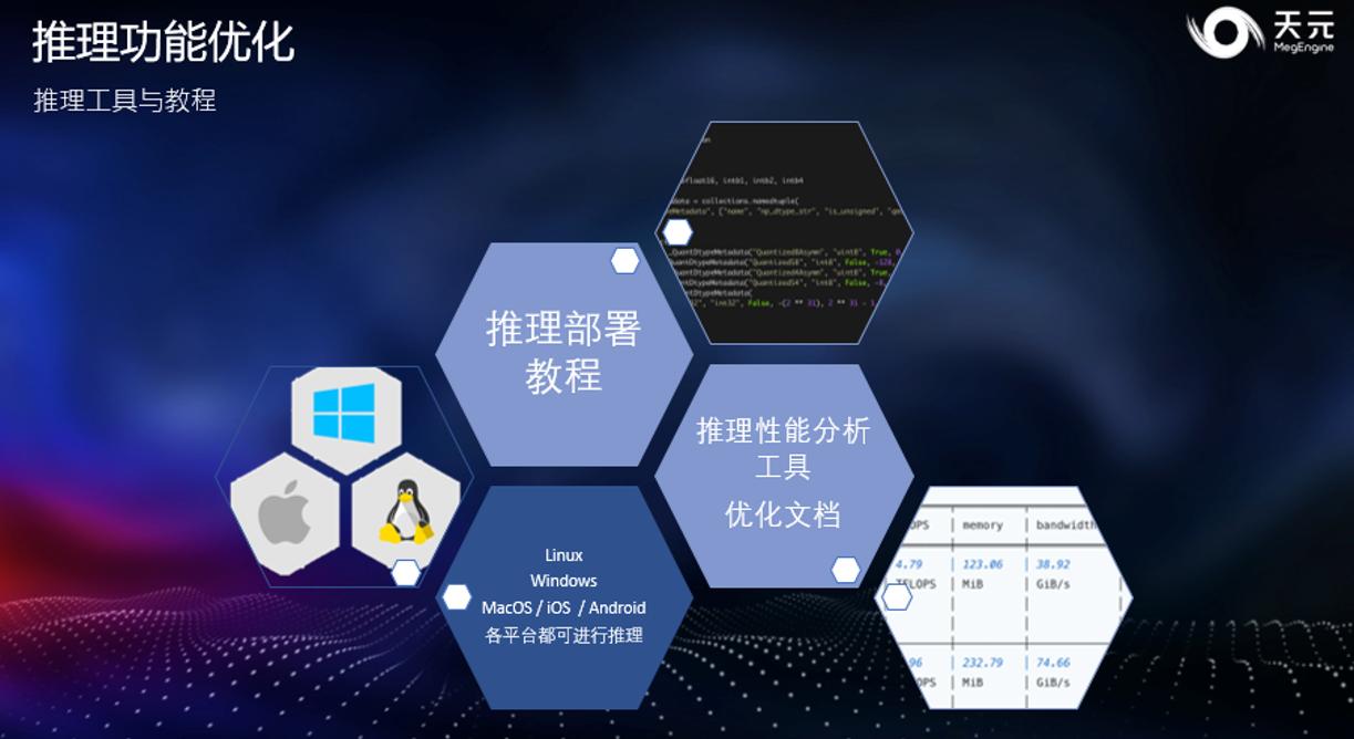 旷视天元深度学习框架Beta版的技术升级与生态建设