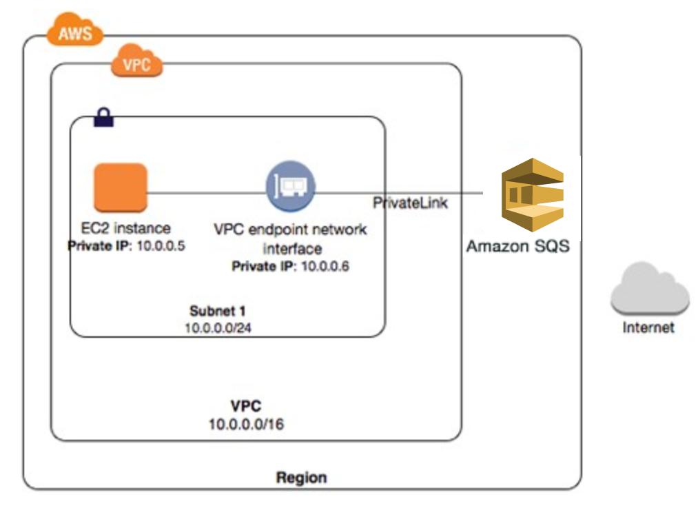 Amazon SQS 重要更新:支持使用 AWS PrivateLink 连接 VPC 端点