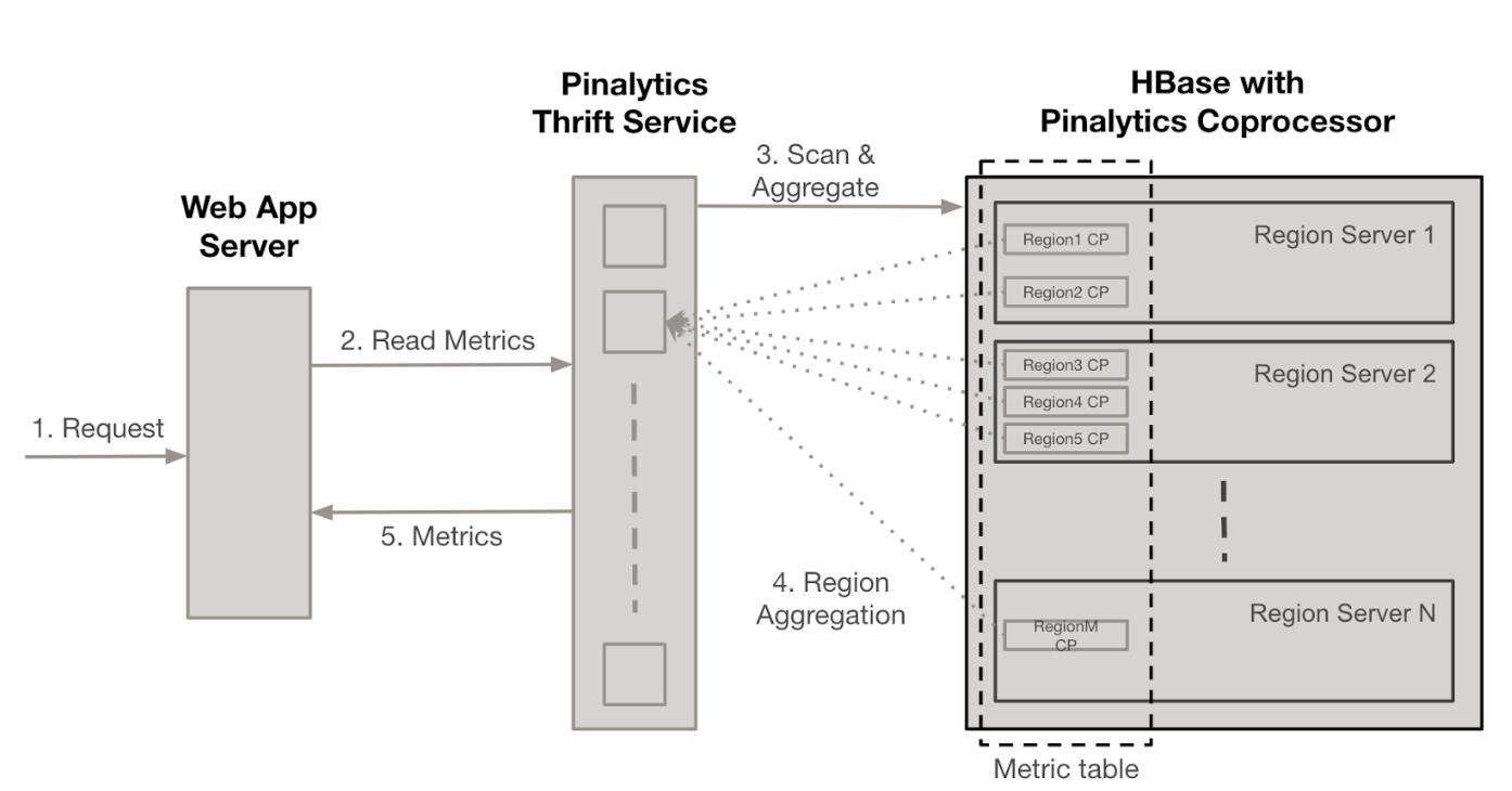 PinalyticsDB:基于HBase的时间序列数据库