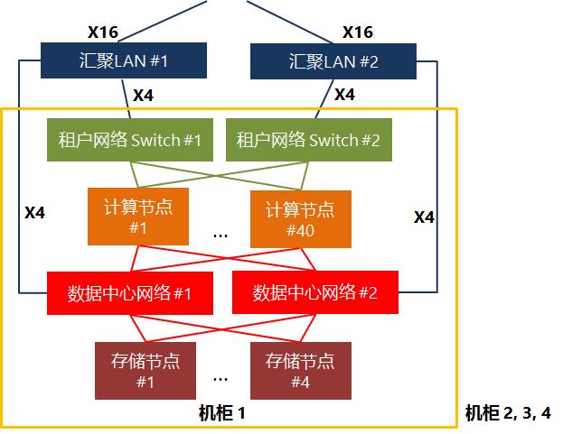 Windows Server基础架构云参考架构:硬件之上的设计