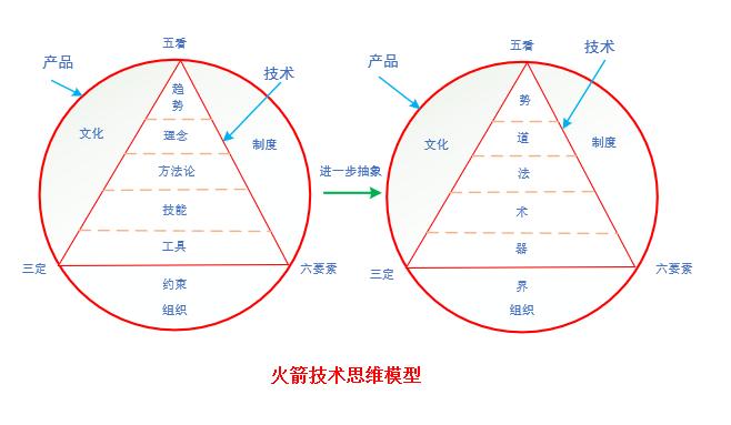 架构师必备的四大思维模型:技术、创新、商业、产品及其应用