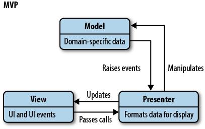 Vue、React、Angular与应用绑定就是一场隐形灾害!