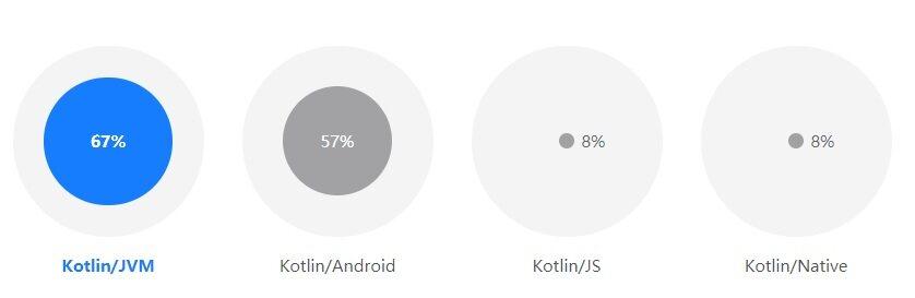 Kotlin调查报告:40%开发者将其作为主编程语言