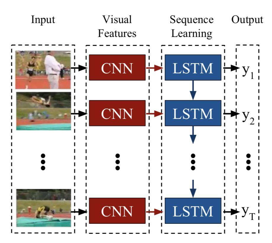 视频分类/行为识别研究综述,从数据集到方法