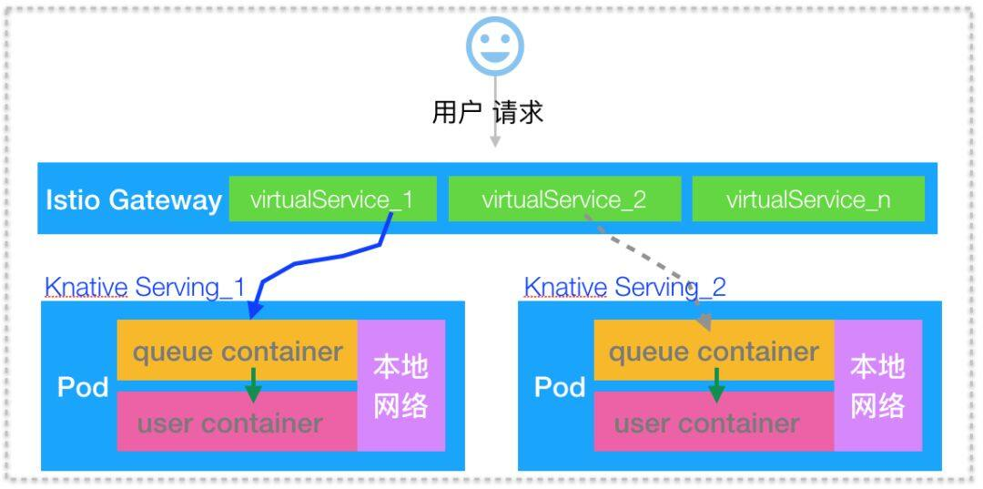 Knative 初体验:Serving Hello World