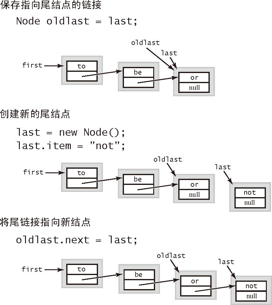 算法(4th ed)(134):基础——背包、队列和栈 5.3.5