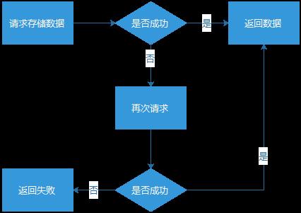 ArchSummit微课堂|QQ会员亿级Web系统的容错性建设实践