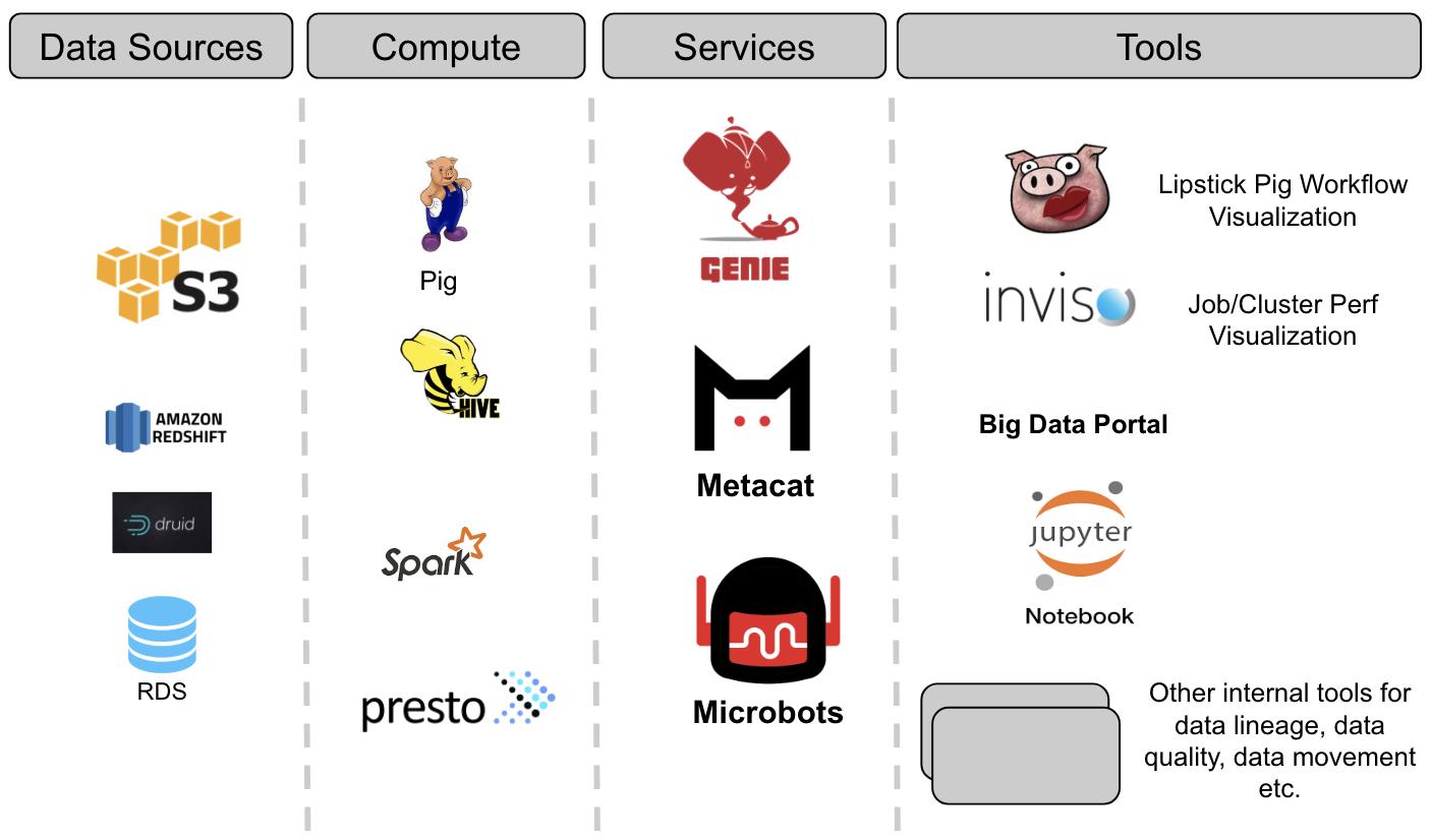 Netflix开源新作:大数据发现服务框架Metacat