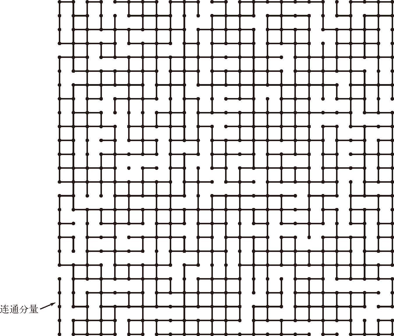 算法(4th ed)(202):基础——案例研究:union-find 算法 7.1.3