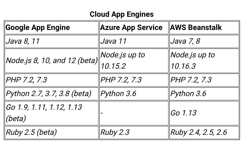 谷歌App Engine支持四种新的运行时