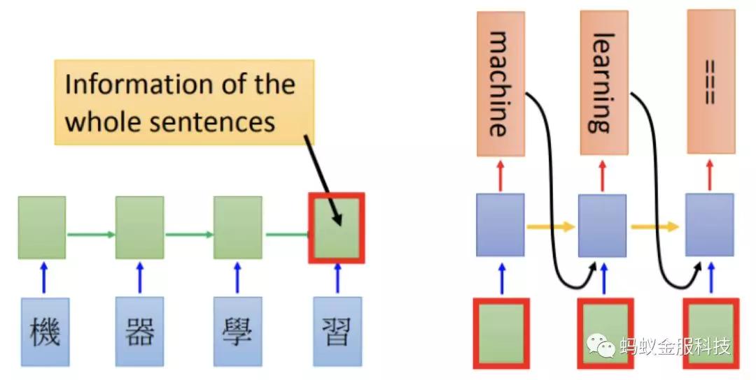 深度学习文本分类在支付宝投诉文本模型上的应用