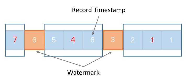 Apache Flink进阶(二):时间属性深度解析