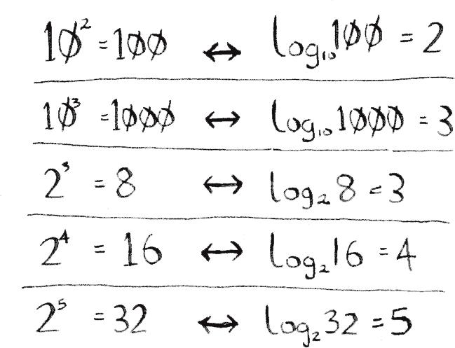 算法图解之算法简介