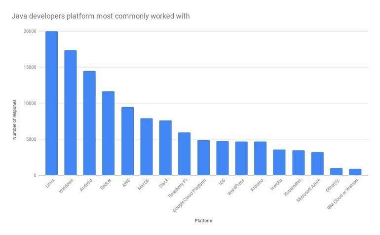 Java 程序员最喜欢使用的日常工具