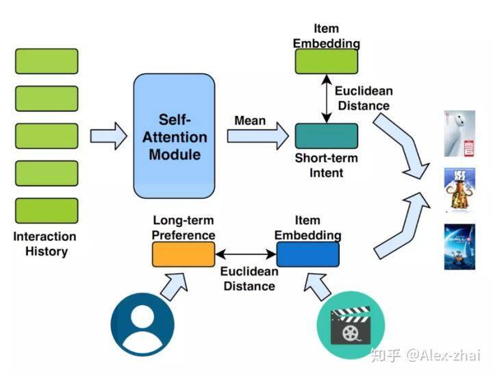 Transformer在推荐模型中的应用总结