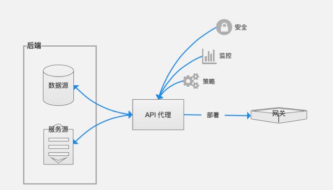 """API战略中台的正确落地方式:构建高效的""""API管理平台"""""""