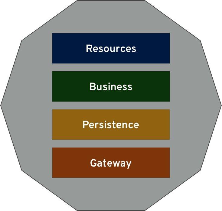 Hoverfly教程:当服务虚拟化遇到 Java