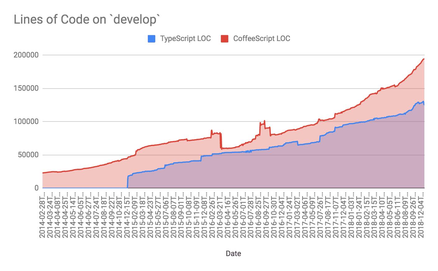 花了四年迁移到TypeScript,我们总结出了这些经验教训