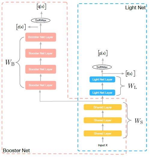 阿里巴巴AAAI 2018录用论文:一种有效的轻量网络训练框架