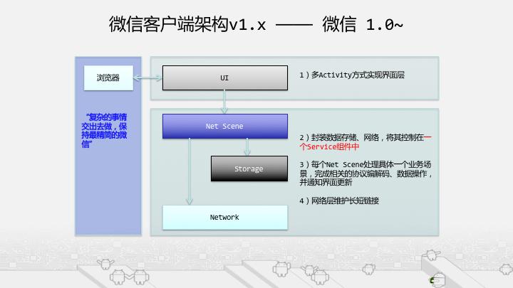 微信Android客户端架构演进之路