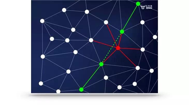 七牛云 RTN:基于 WebRTC 零基础搭建实时音视频平台