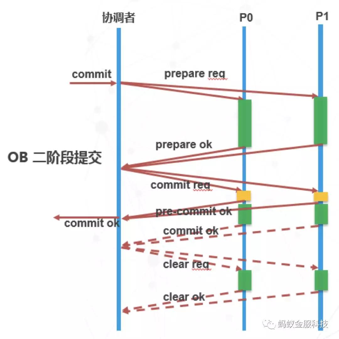 一篇文章为你解读SOFA-DTX 分布式事务的设计演进路线