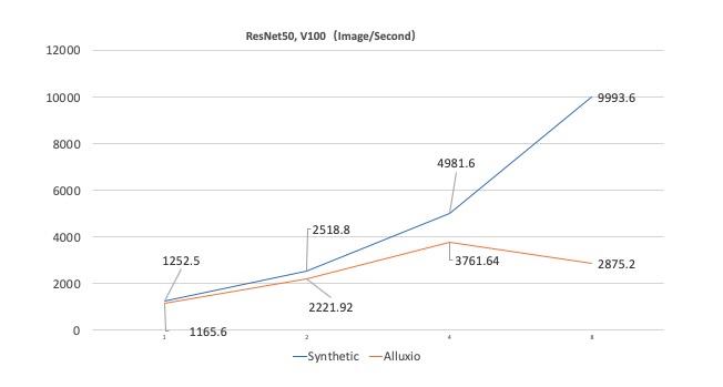 阿里云容器服务团队实践——Alluxio优化数倍提升云上Kubernetes深度学习训练性能