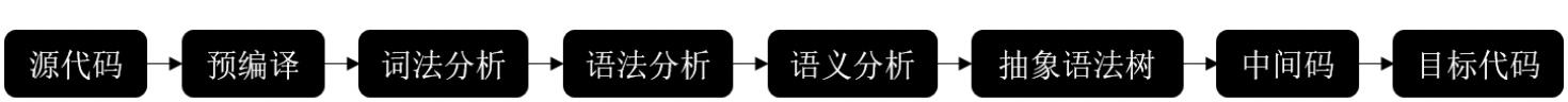 WebAssembly到底处于编译阶段的哪个环节?