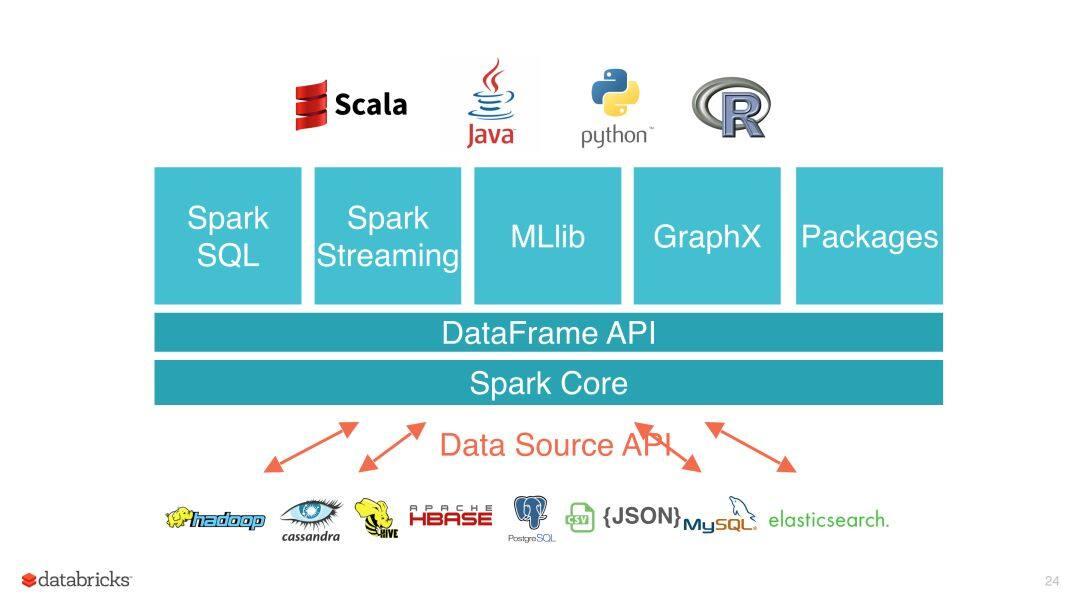 Apache Spark 3.0 预览版正式发布,多项重大功能发布
