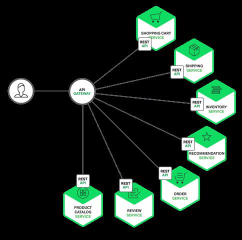 使用API网关构建微服务