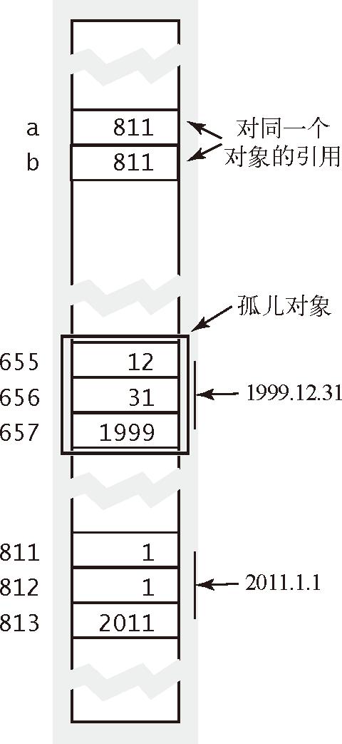 算法(4th ed)(105):基础——数据抽象 4.5.9