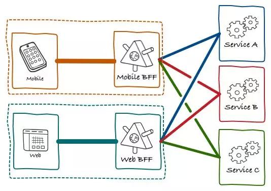 全面解析GraphQL,携程微服务背景下的前后端数据交互方案