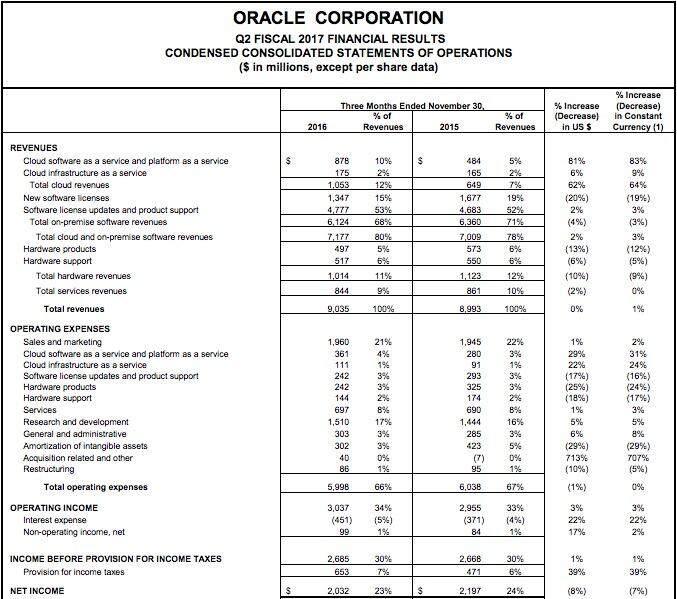 Oracle进击云计算,搅局者or生力军?