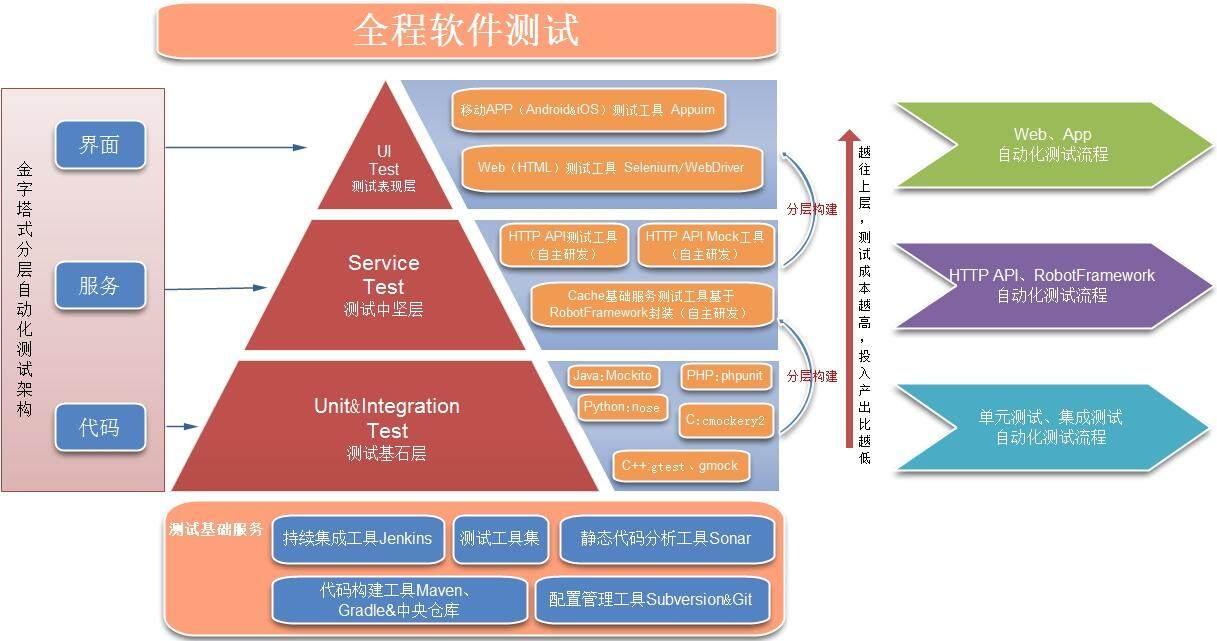 详解ChinaCache分层自动化测试平台