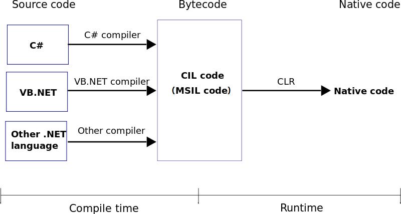 C# 是如何执行的?你应该知道这些