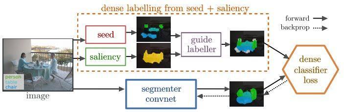基于弱监督深度学习的图像分割方法综述