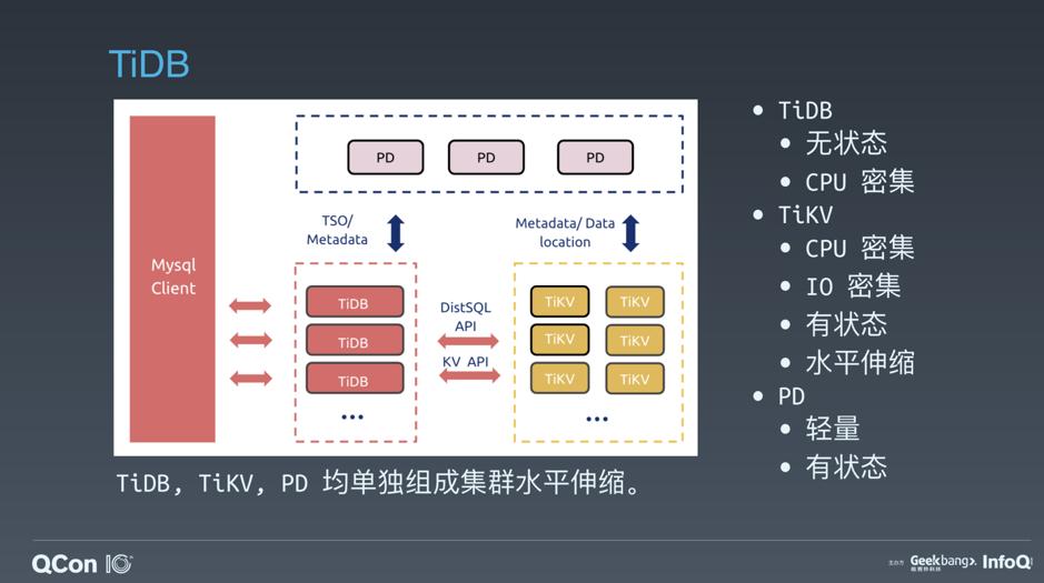 高效编排有状态应用:TiDB 的云原生实践与思考