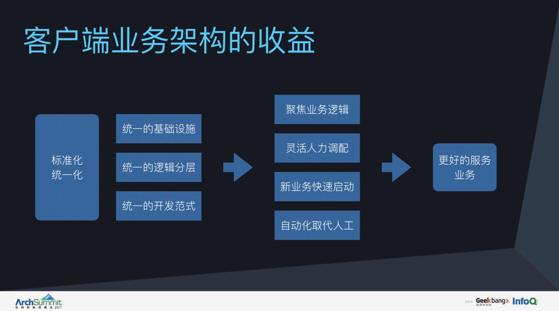 从分层复用到自动化测试,看美团客户端架构的演变
