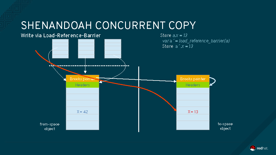 Shenandoah:Your Next Garbage Collector