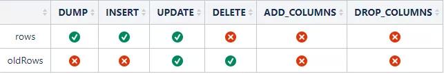 MySQL亿级数据量实时同步,如何完美hold住
