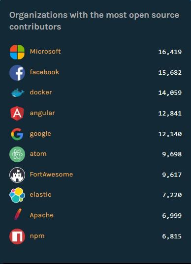 GitHub贡献第一的公司是谁?微软开源软件列表