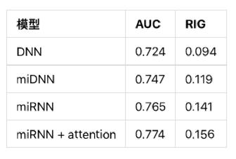 阿里提出电商搜索全局排序方法,淘宝无线主搜GMV提升5%