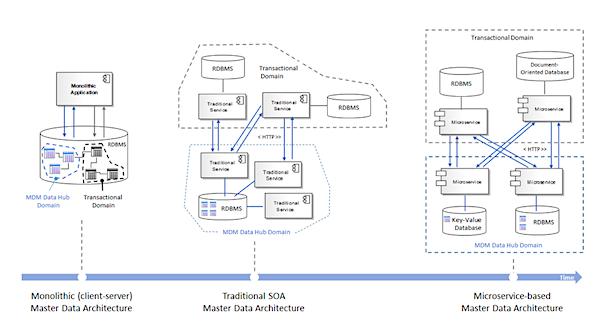 微服务架构适用场景分析
