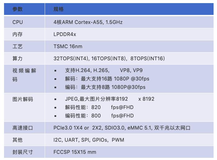 寒武纪发布边缘AI芯片思元220,布局AIoT新时代