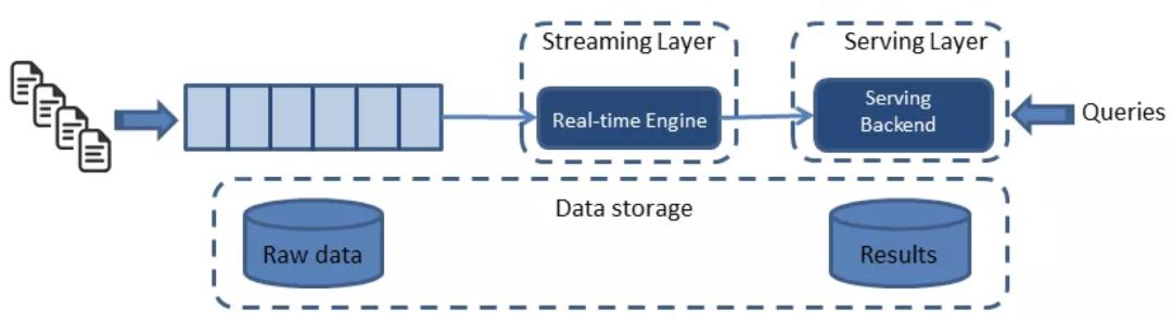 如何搭建批流一体大数据分析架构?