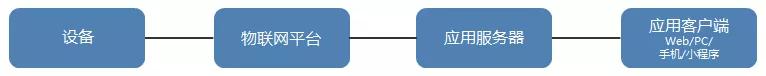 如何开发物联网应用?