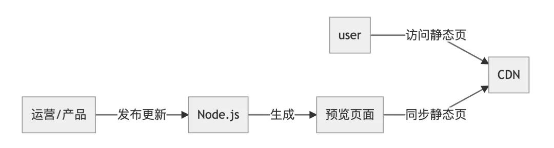 腾讯视频Node.js服务是如何支撑国庆阅兵直播高并发的?