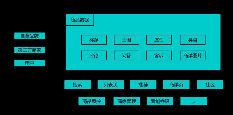 京东618:机器学习与商品数据挖掘和知识抽取