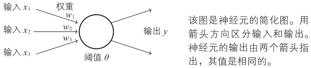 深度学习的数学(3):神经网络的思想 1-3
